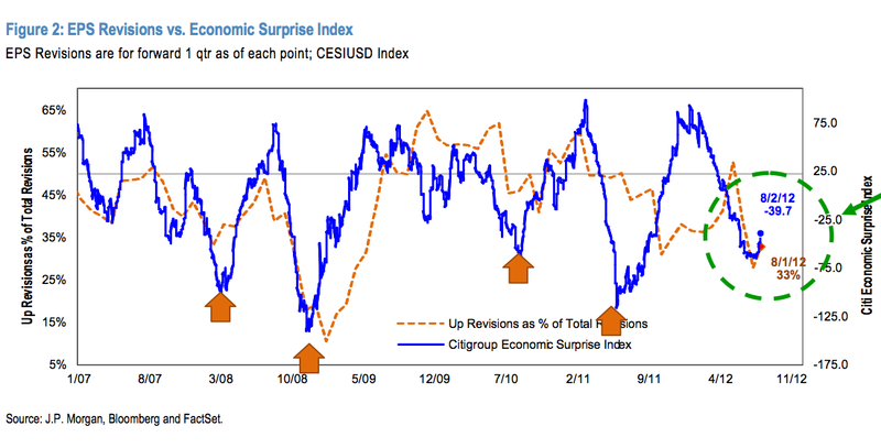 Eps-revisions-vs-economic-surprise-index-2012-08-03