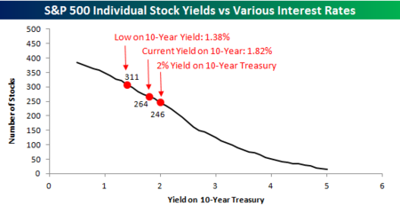 Stocks vs Yields