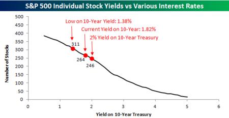 Stocks vs Yields