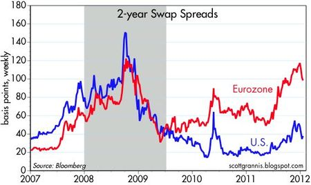 2-yr Swap Spreads