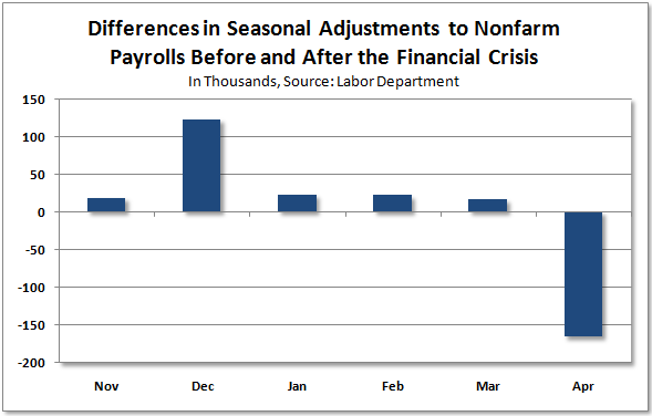 12-03-27_NFP_differences_in_seasonal_adjustments