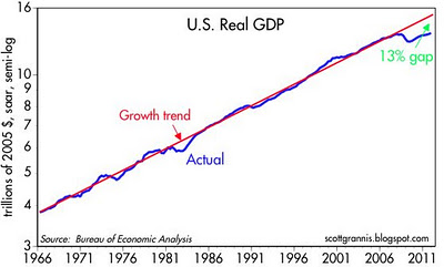 Real GDP vs 3% trend