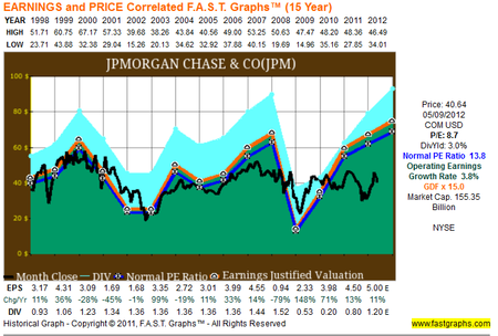 Jpm earnings