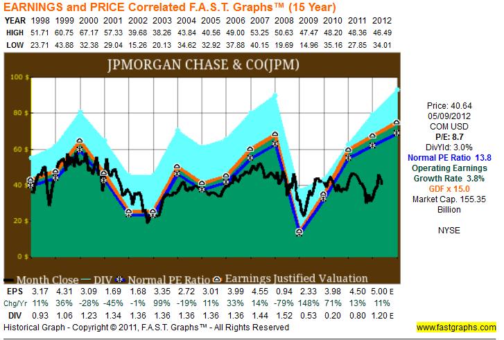 Jpm earnings