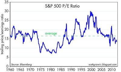 S&P 500 PE