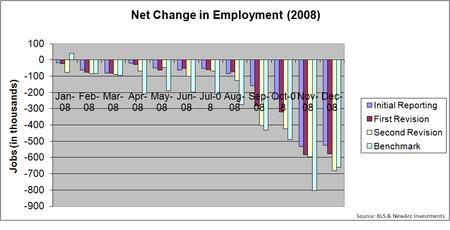 Employment 2008