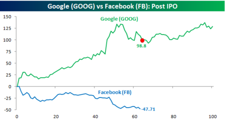 Facebook vs Google Post IPO