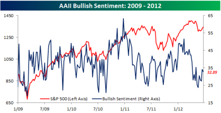 AAII Bullish Sentiment062112
