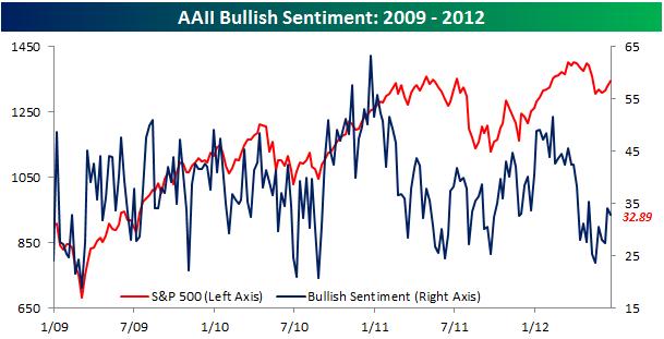 AAII Bullish Sentiment062112