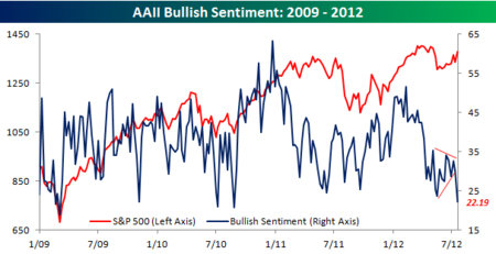 AAII Bullish Sentiment 071912