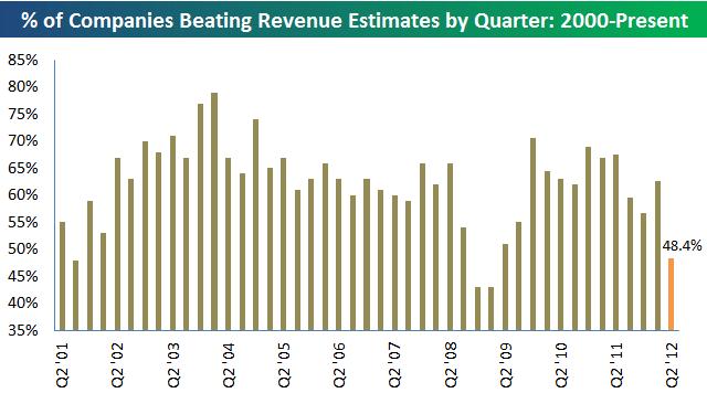 Revenueswrapup