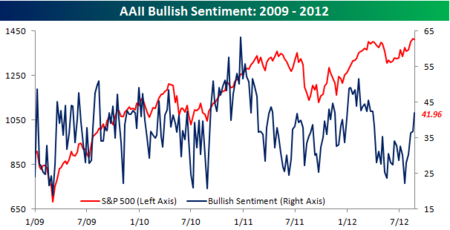 AAII Bullish Sentiment082312