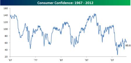 Consumer Confidence083112
