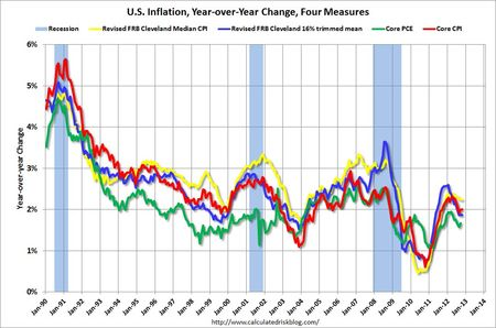 InflationOct2012