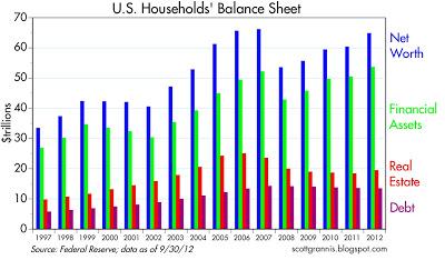 Households Balance Sheet