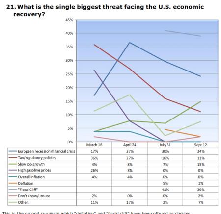 Cnbc survey