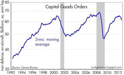 Capital Goods Orders