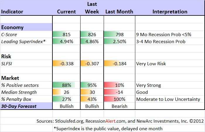 Indicator snapshot 122212