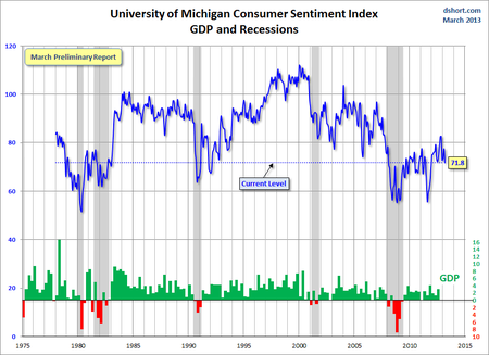 Michigan Sentiment DShort