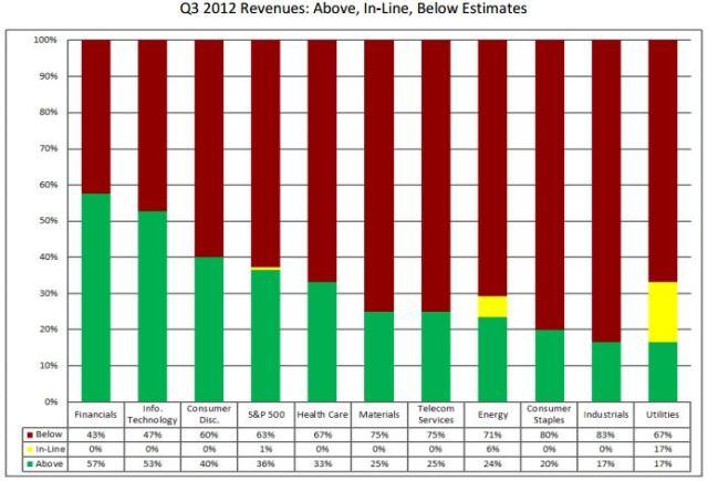 Sales-q3-2012-2