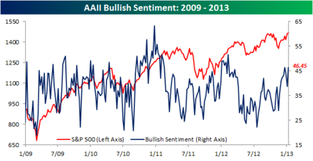 AAII Bullish Sentiment 011013