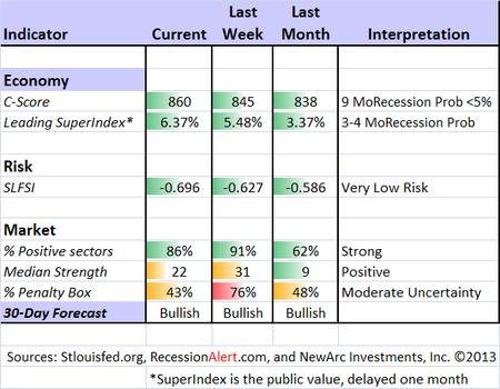 Indicator snapshot 032313