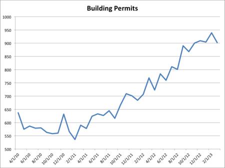Building-permits-rollover