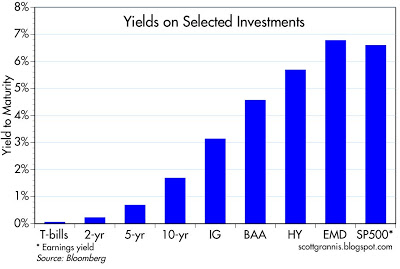 Yield on investments