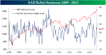 AAII Bullish Sentiment052313