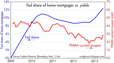 Fed share home mtgs