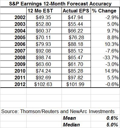 Forward Earnings Summary