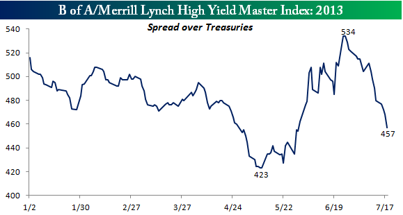 High Yield Spreads 2013 071913