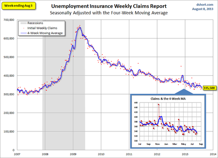 Dshort jobless claims