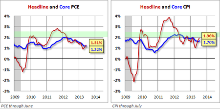 Dshort pce and cpi