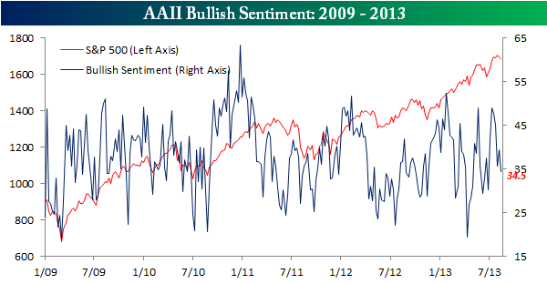 AAII Bullish Sentiment 081513