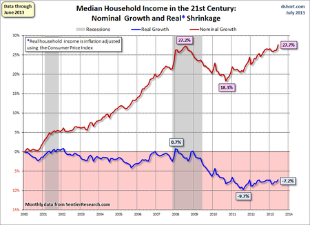 Dshort household income