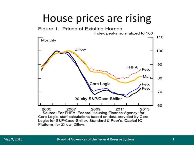 Housing-policy-council-duke-20130509_figure1