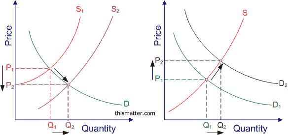 Shifting-supply-demand-curves