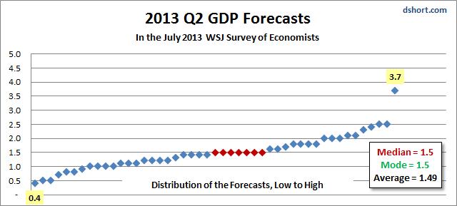 Dshort economic forecasts