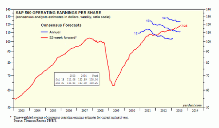 Yardeni forward earnings