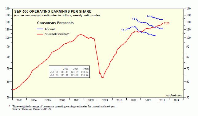 Yardeni forward earnings