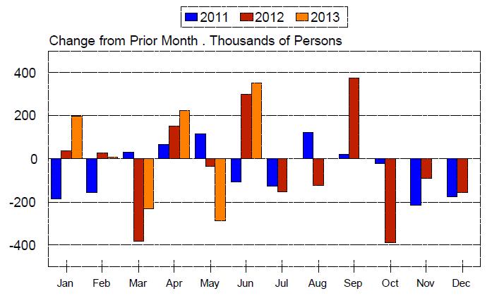 Part time for economic reasons -- Dieli