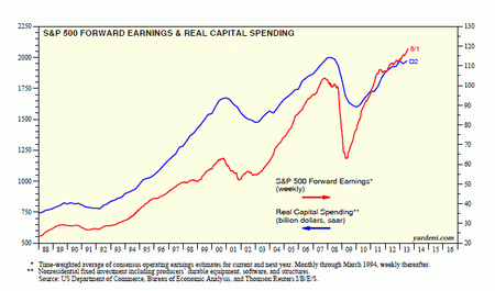 Yardeni capital spending