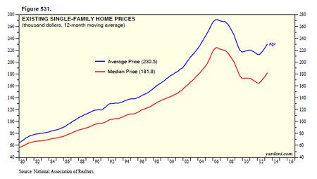 Yardeni Home Prices