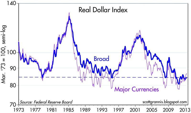 Real Broad Dollar Index