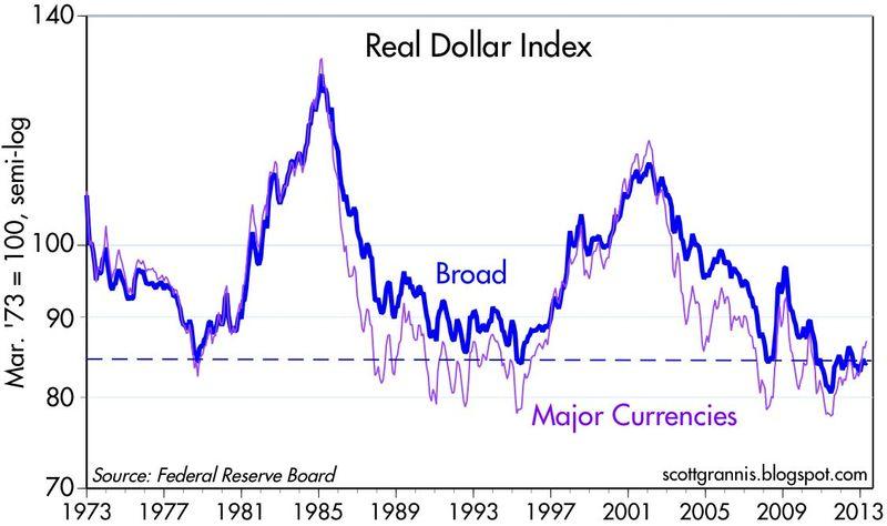 Real Broad Dollar Index