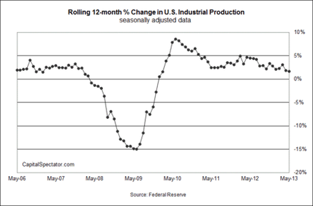 Industrial Production - Picerno