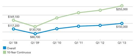 401k-trends-chart-1