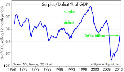 Deficit % of GDP