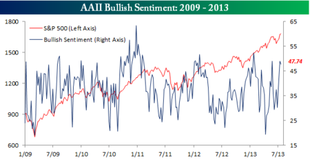 AAII Bullish Sentiment 071813